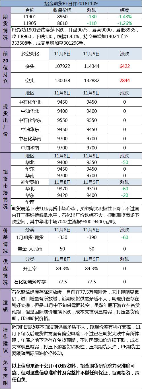 招金期货PE日评(20181109)