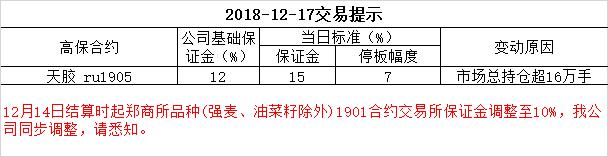 2018-12-17交易提示