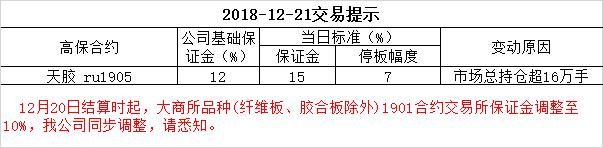 2018-12-21交易提示
