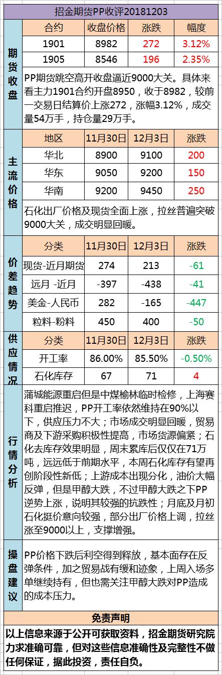 招金期货PP日评(20181203)