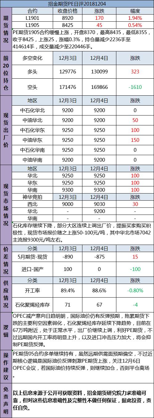 招金期货PE日评(20181204)