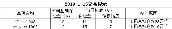 2019-1-15交易提示