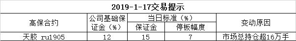 2019-1-17交易提示
