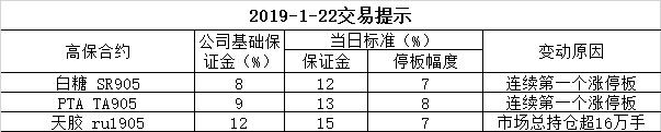 2019-1-22交易提示