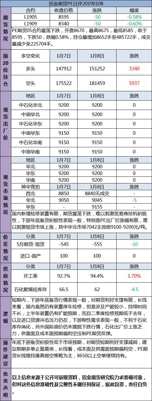 招金期货PE日评(20190108)