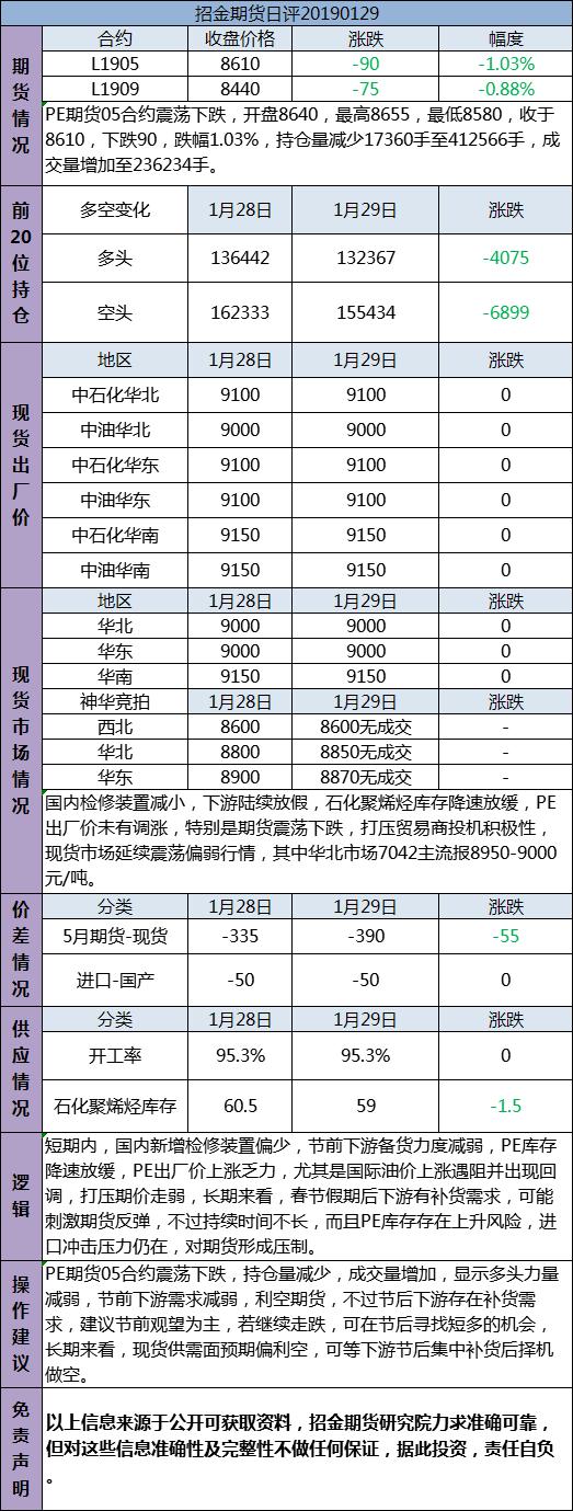 招金期货PE日评(20190129)