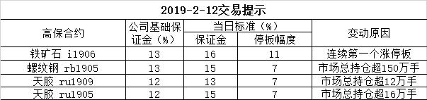 2019-2-12交易提示