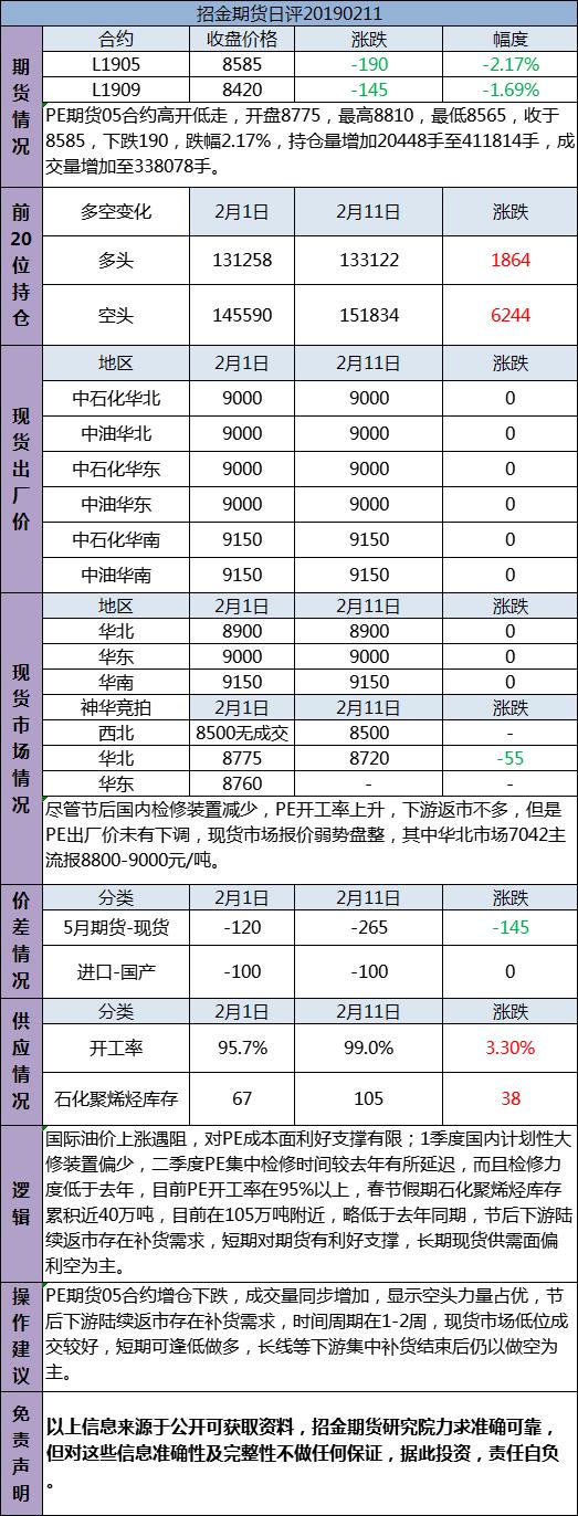 招金期货PE日评(20190211)