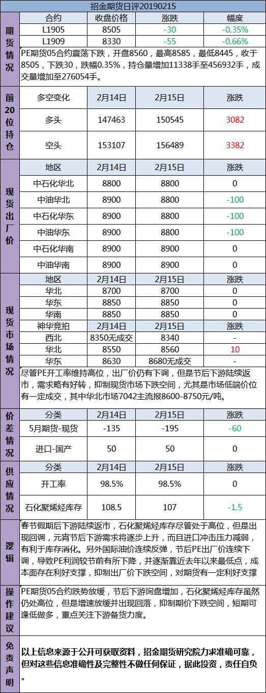 招金期货PE日评(20190215)