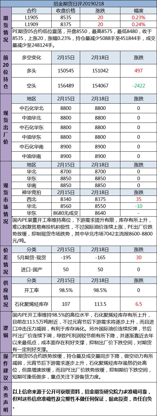 招金期货PE日评(20190218)