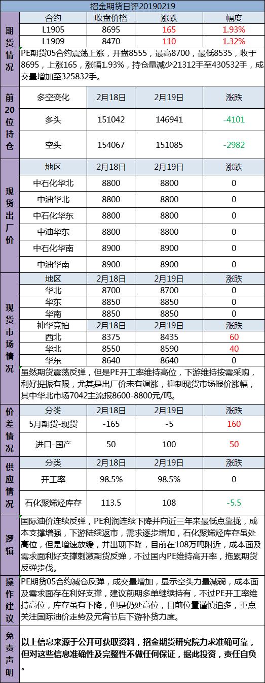 招金期货PE日评(20190219)