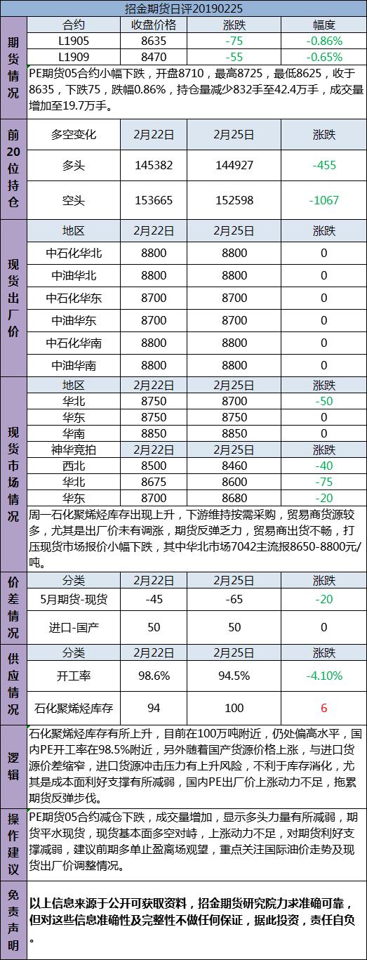 招金期货PE日评(20190225)