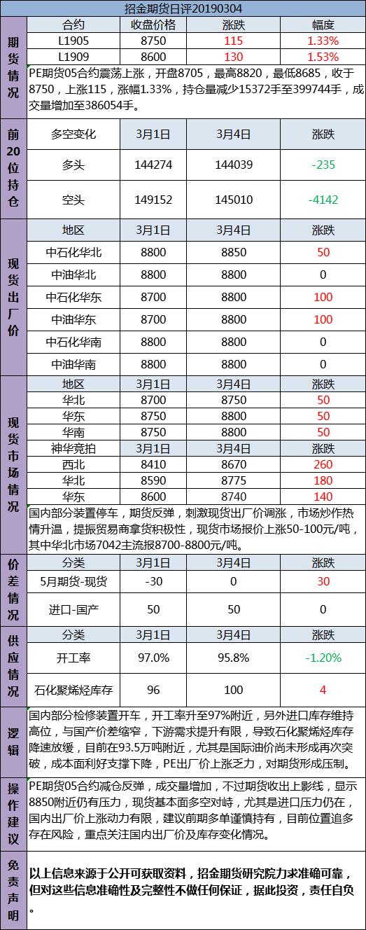 招金期货PE日评(20190304)