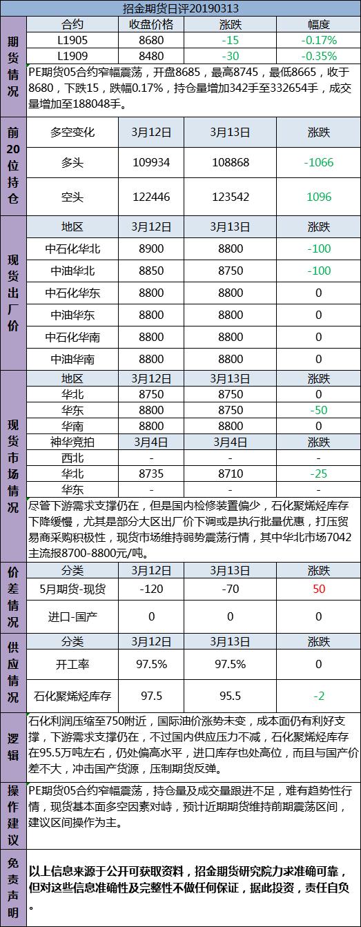 招金期货PE日评(20190313)