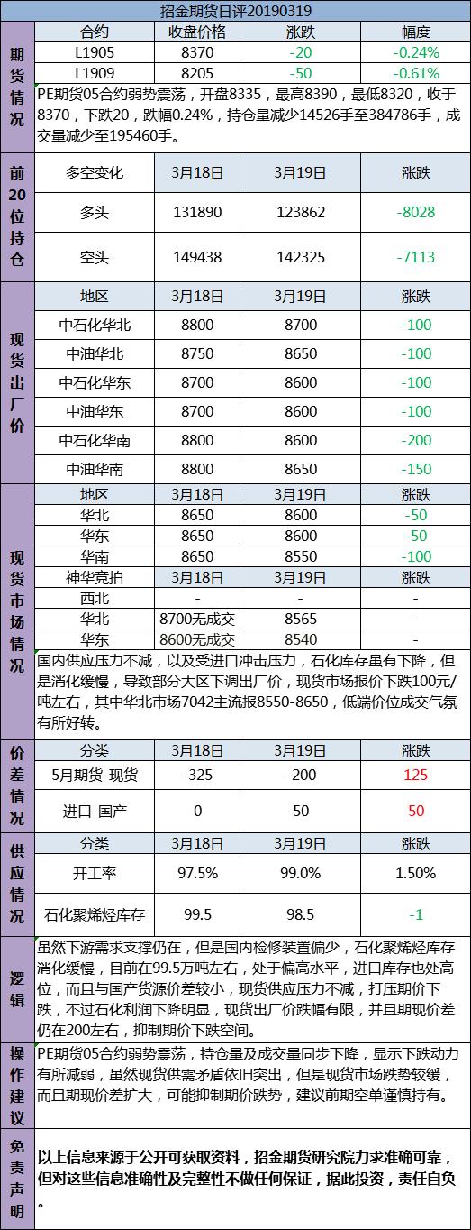 招金期货PE日评(20190319)
