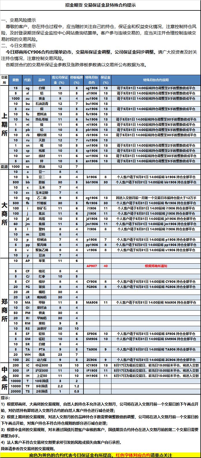 2019-5-10交易保证金