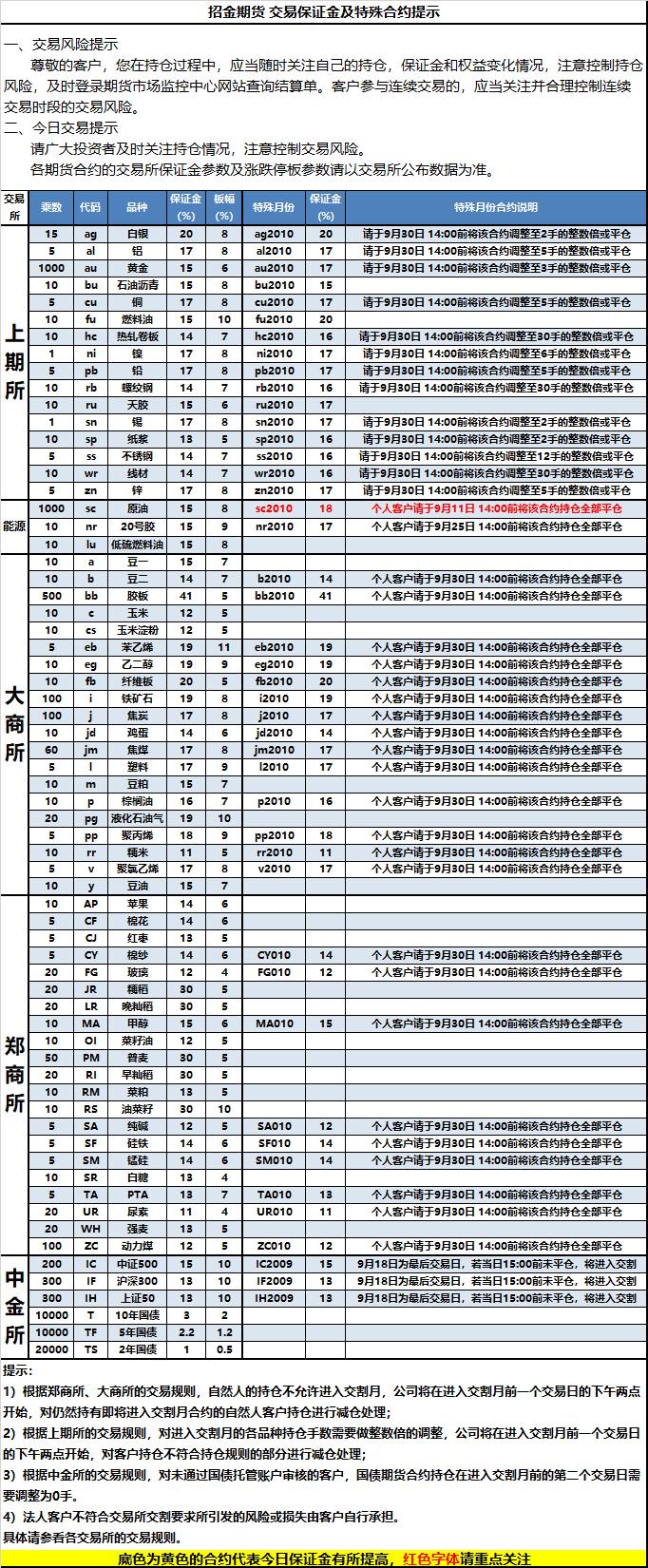 2020-9-11交易保证金