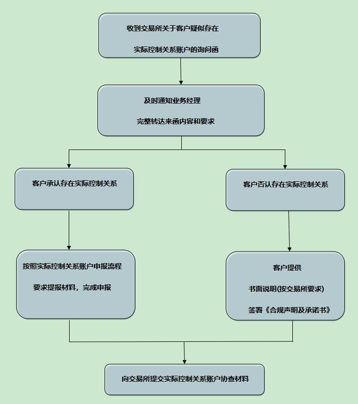 实际控制关系账户协查流程