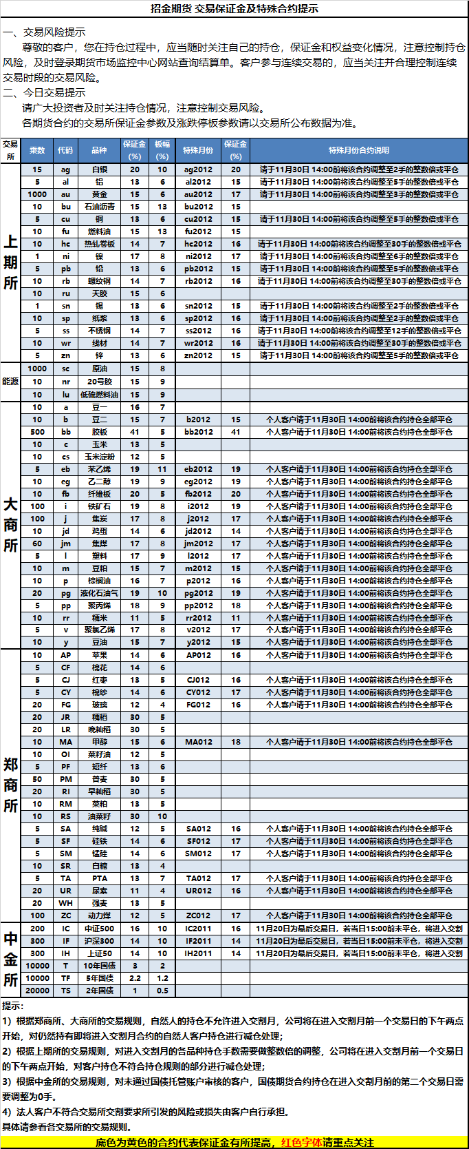 2020-11-18交易保证金