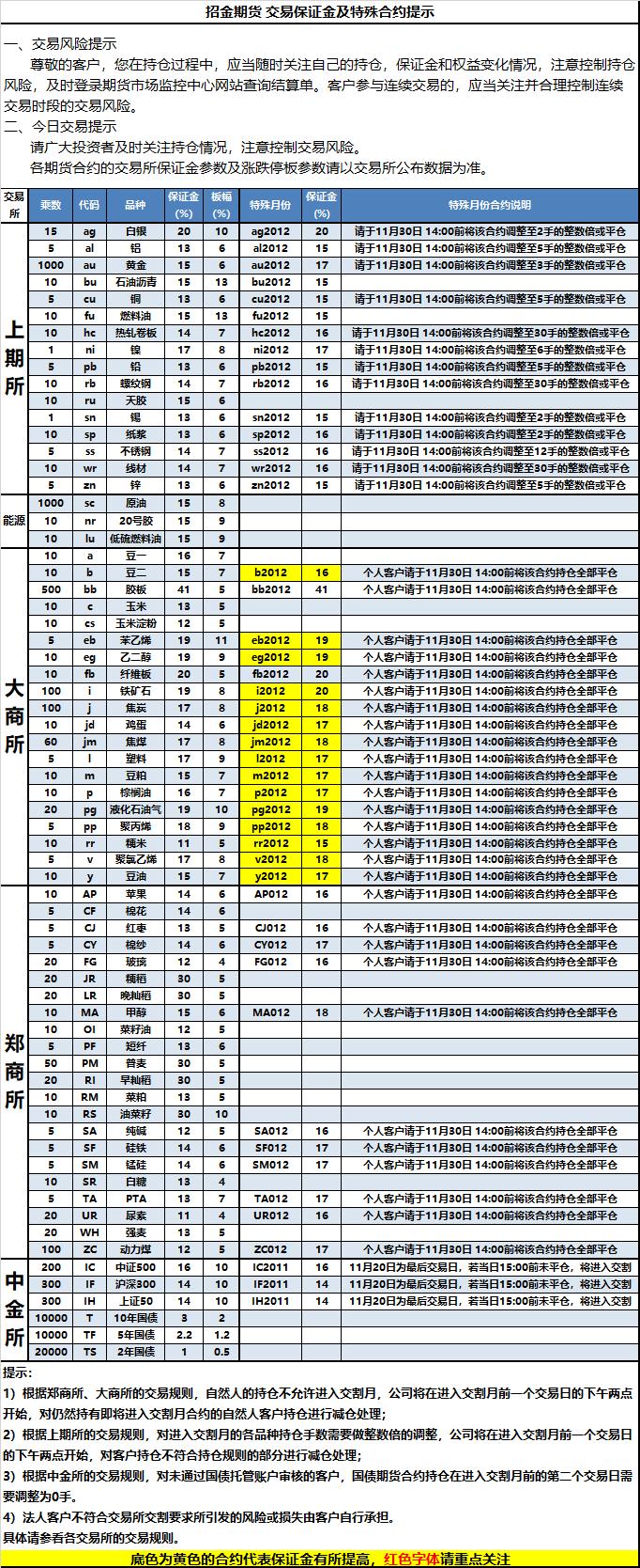 2020-11-20交易保证金