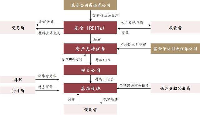 基础设施公募REITs架构特点