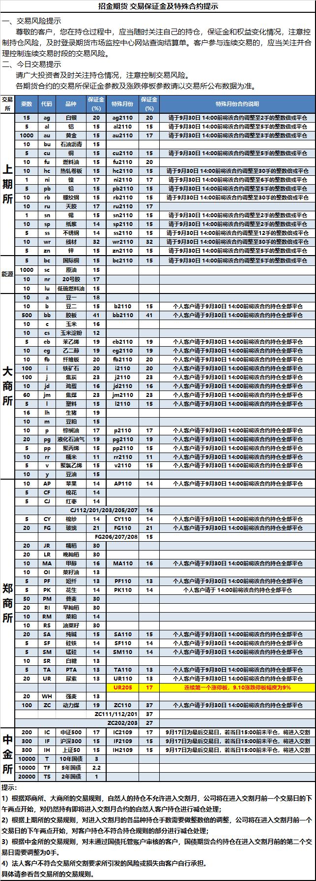 2021-9-10交易保证金