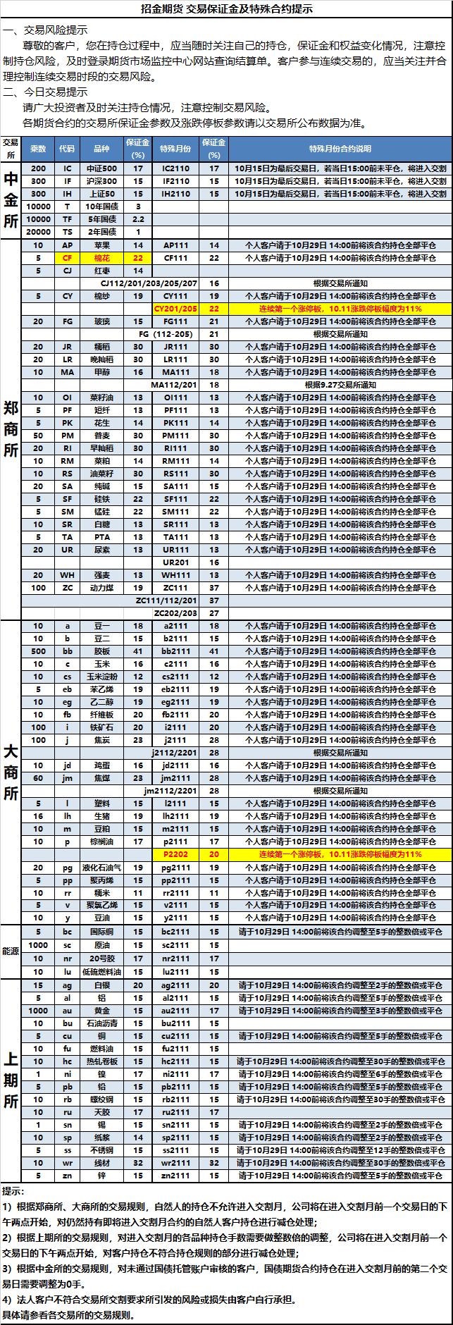2021-10-11交易保证金