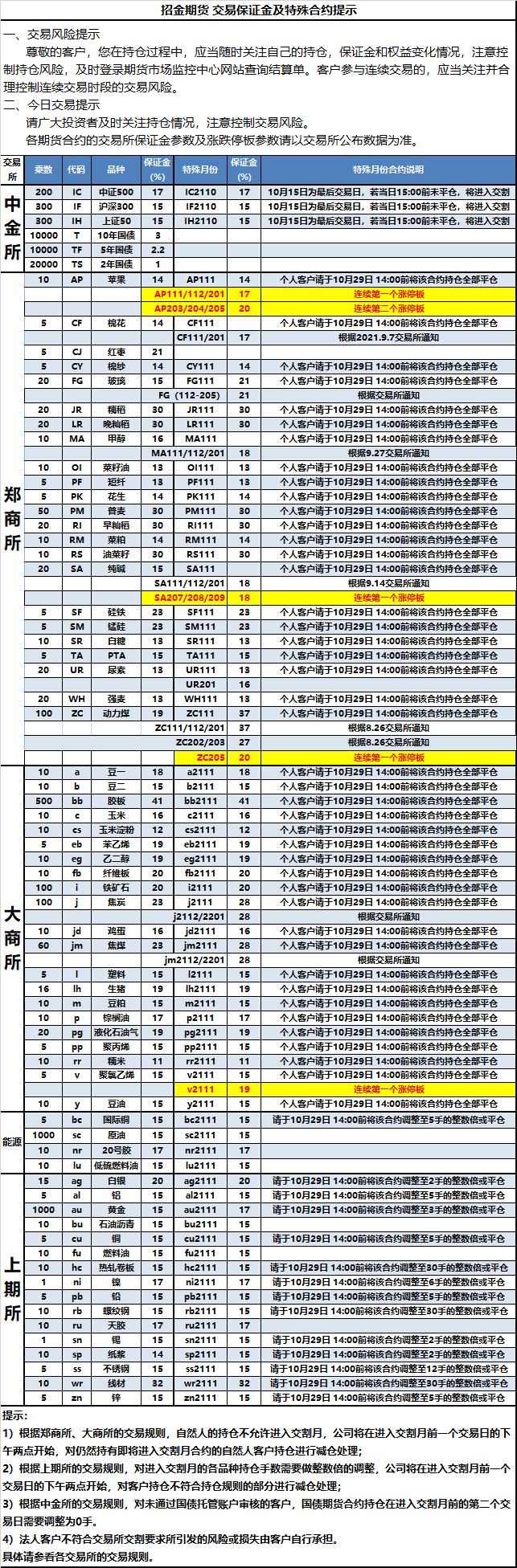 2021-10-13交易保证金