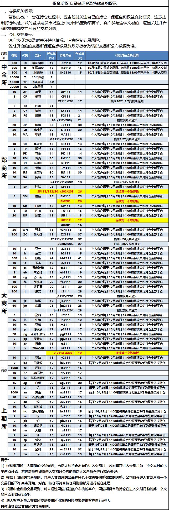 2021-10-14交易保证金